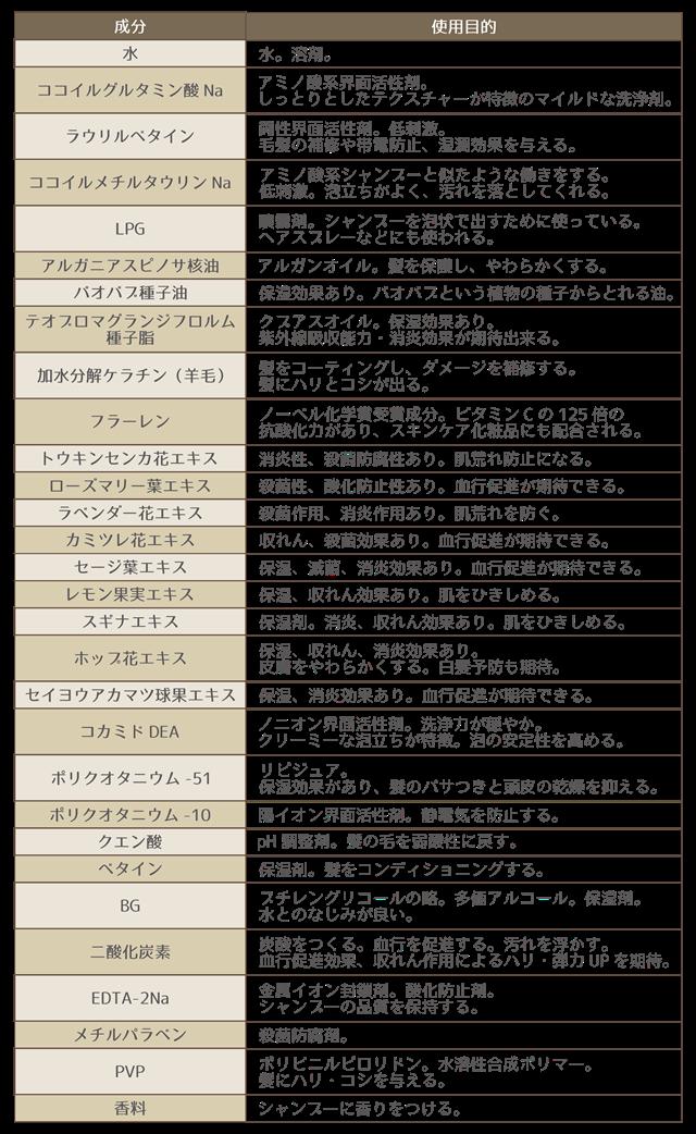 ルメントシャンプー口コミ|成分表